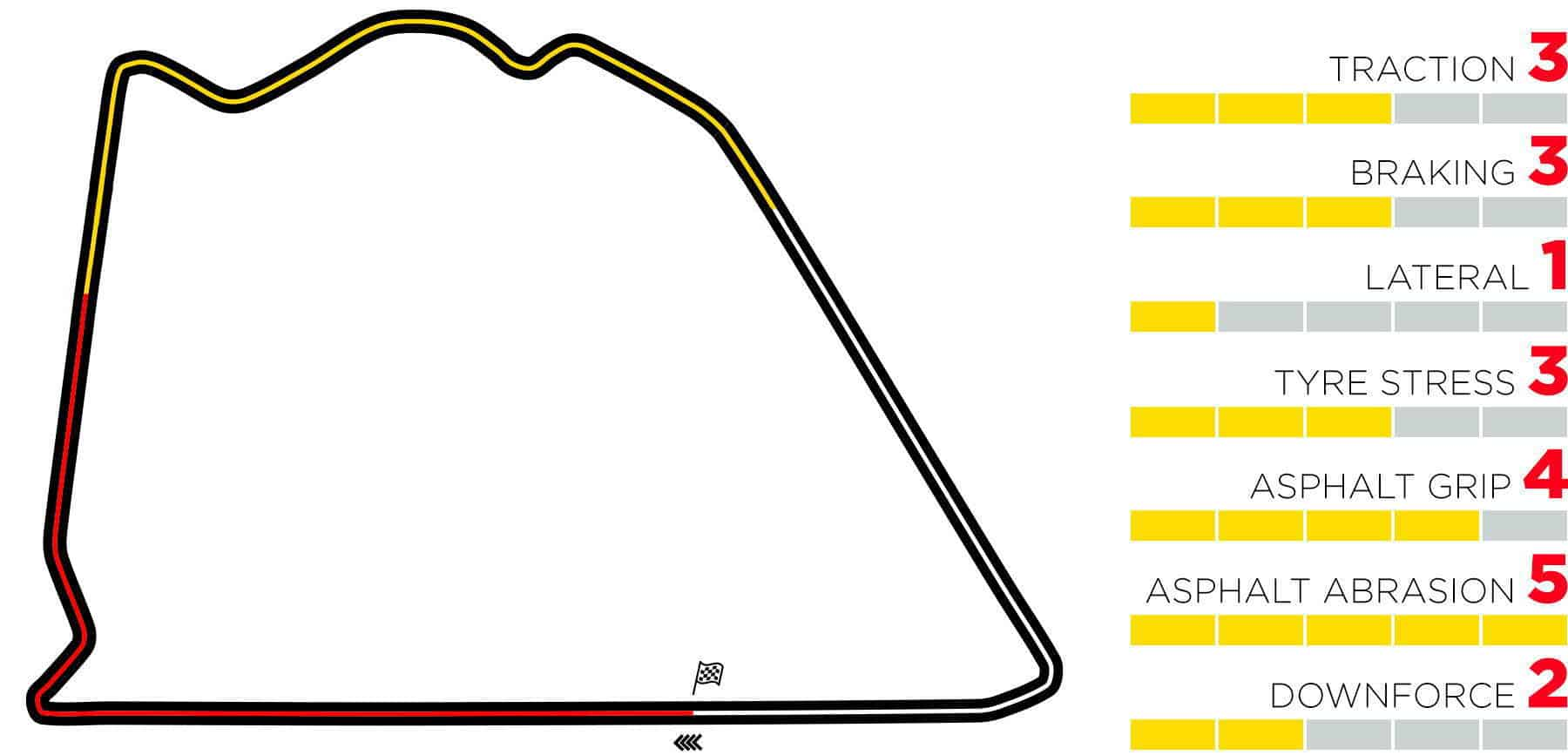 2020 Sakhir GP map with Pirelli track characteristics and sectors Photo Pirelli F1 Edited by MAXF1net