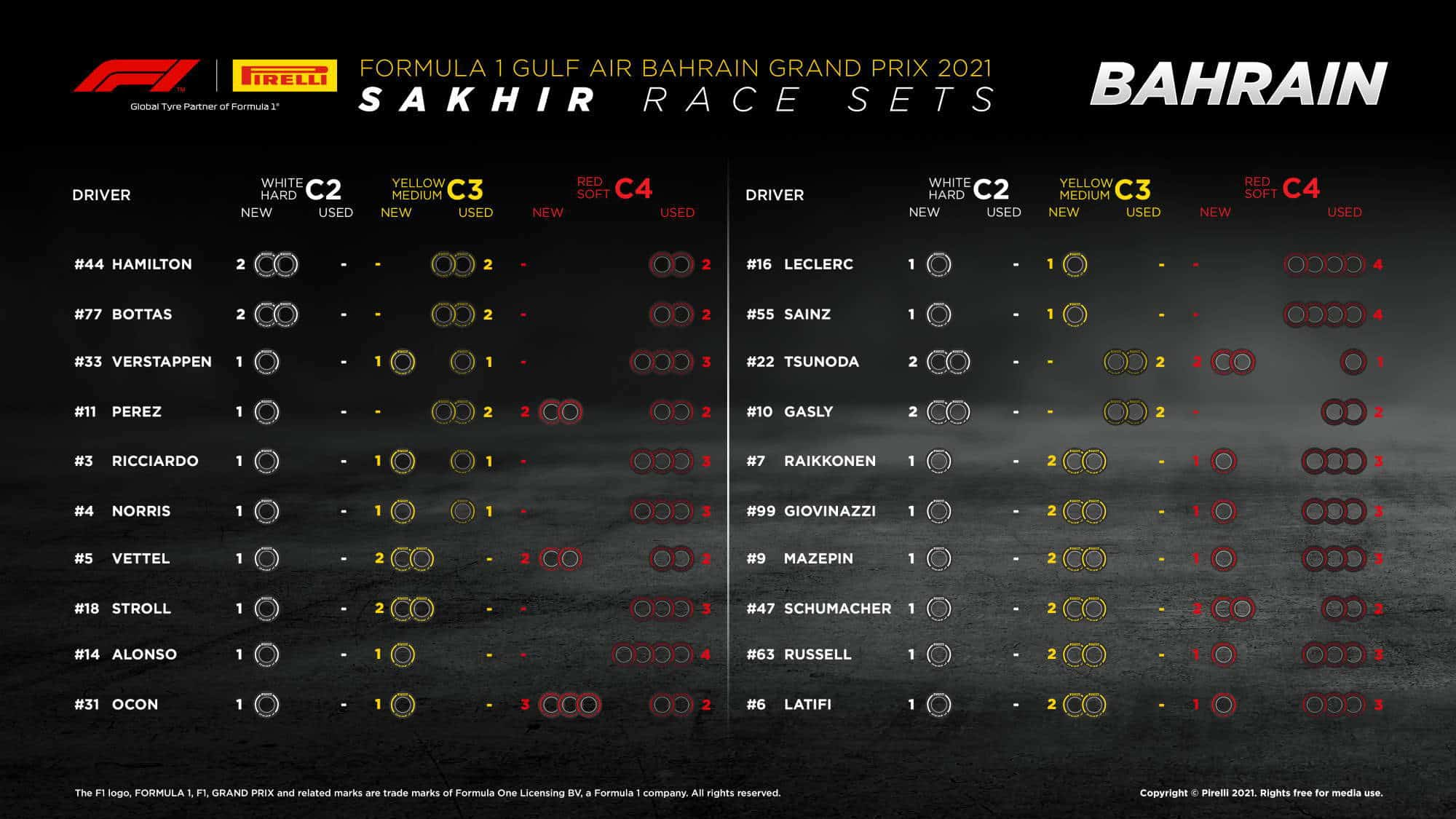 formula1 gulf air bahrain grand prix 2021-tyre sets available for the race Photo Pirelli