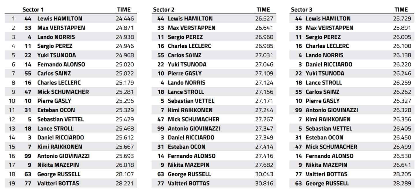 2021 Emilia Romagna GP Imola F1 race best sector times Data FIA Edited by MAXF1net