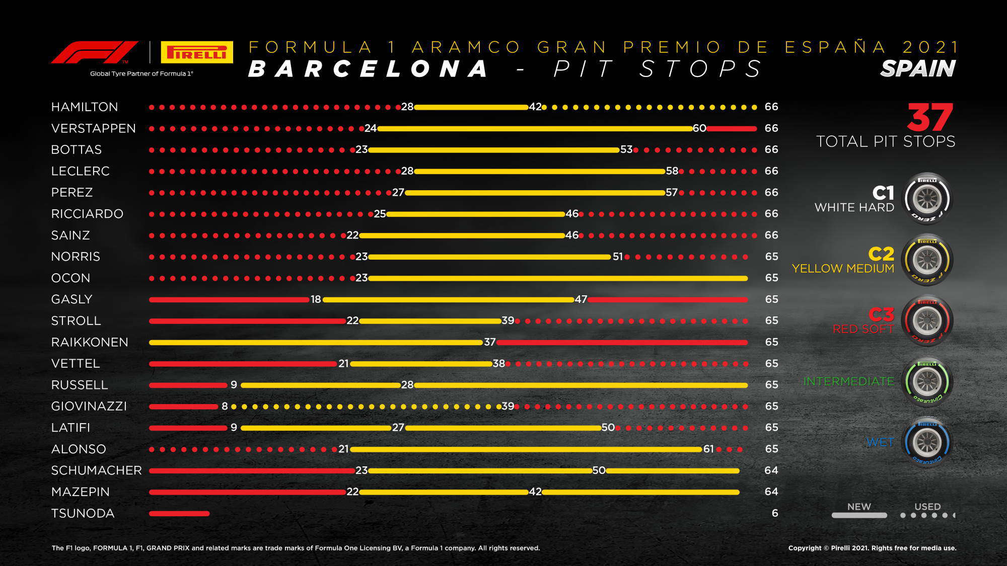 2021 Spanish GP strategy overview Photo Pirelli