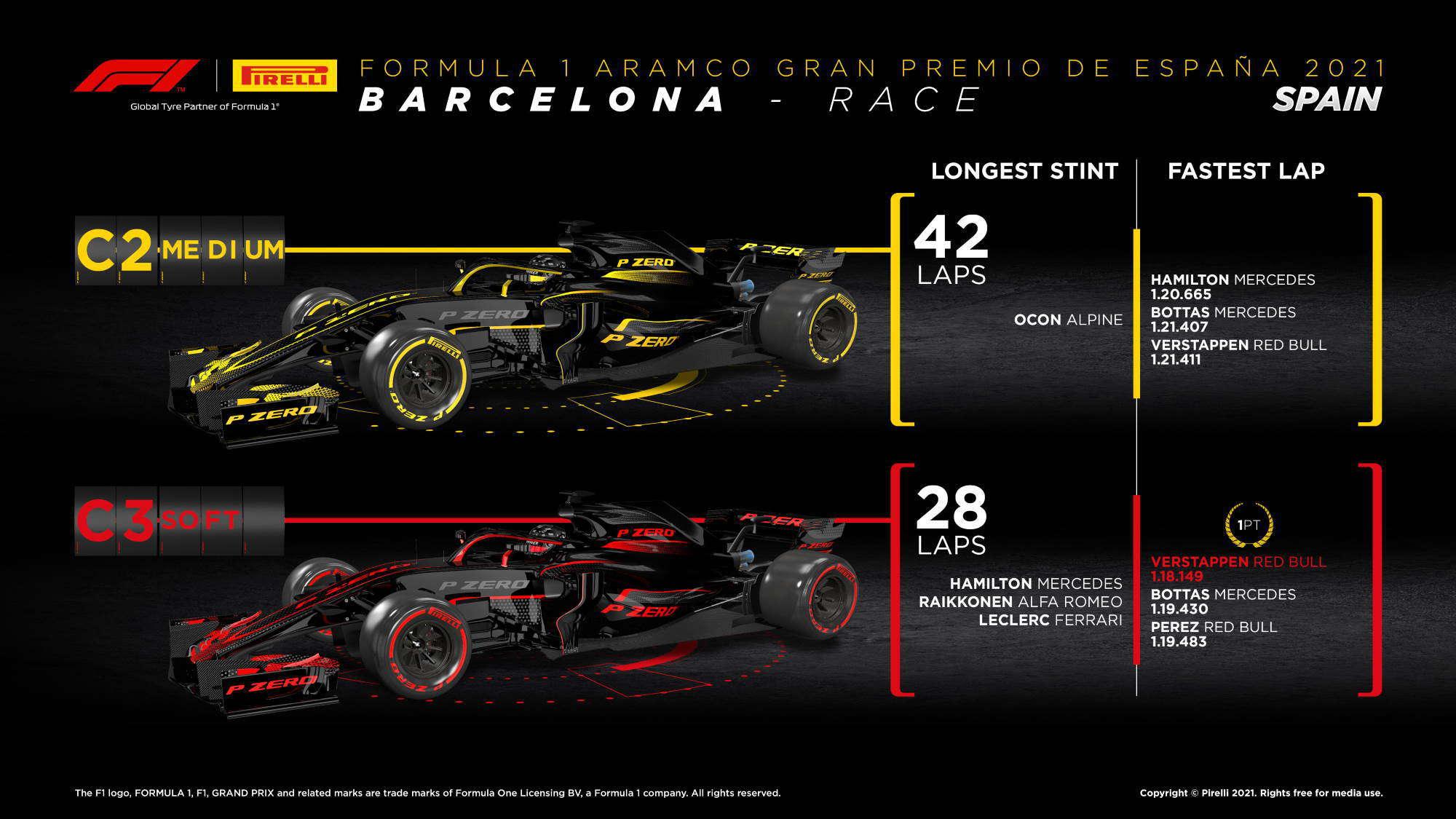 2021 Spanish GP strategy overview longest stints per compound Photo Pirelli