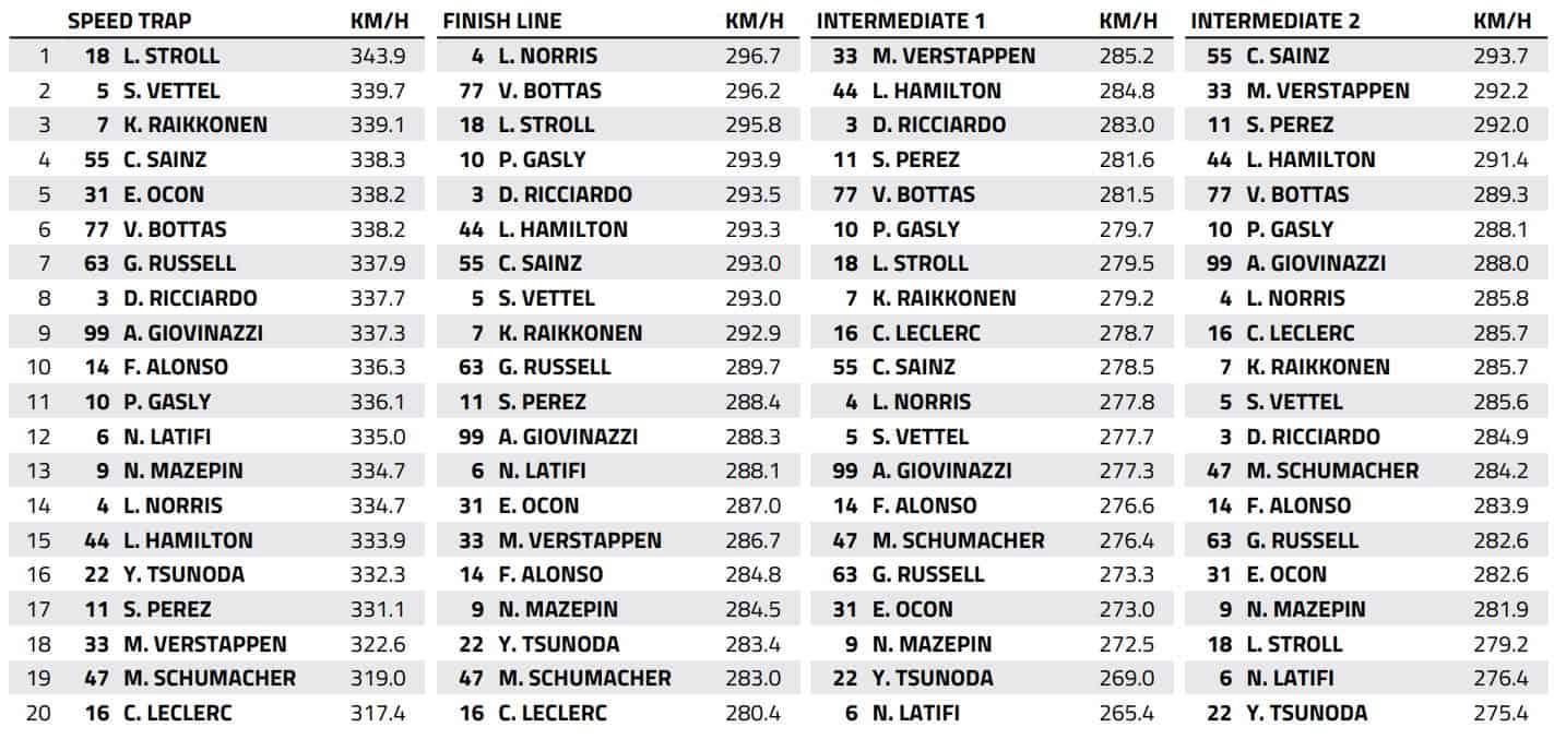 2021 Spanish race top speeds Data FIA Edited by MAXF1net