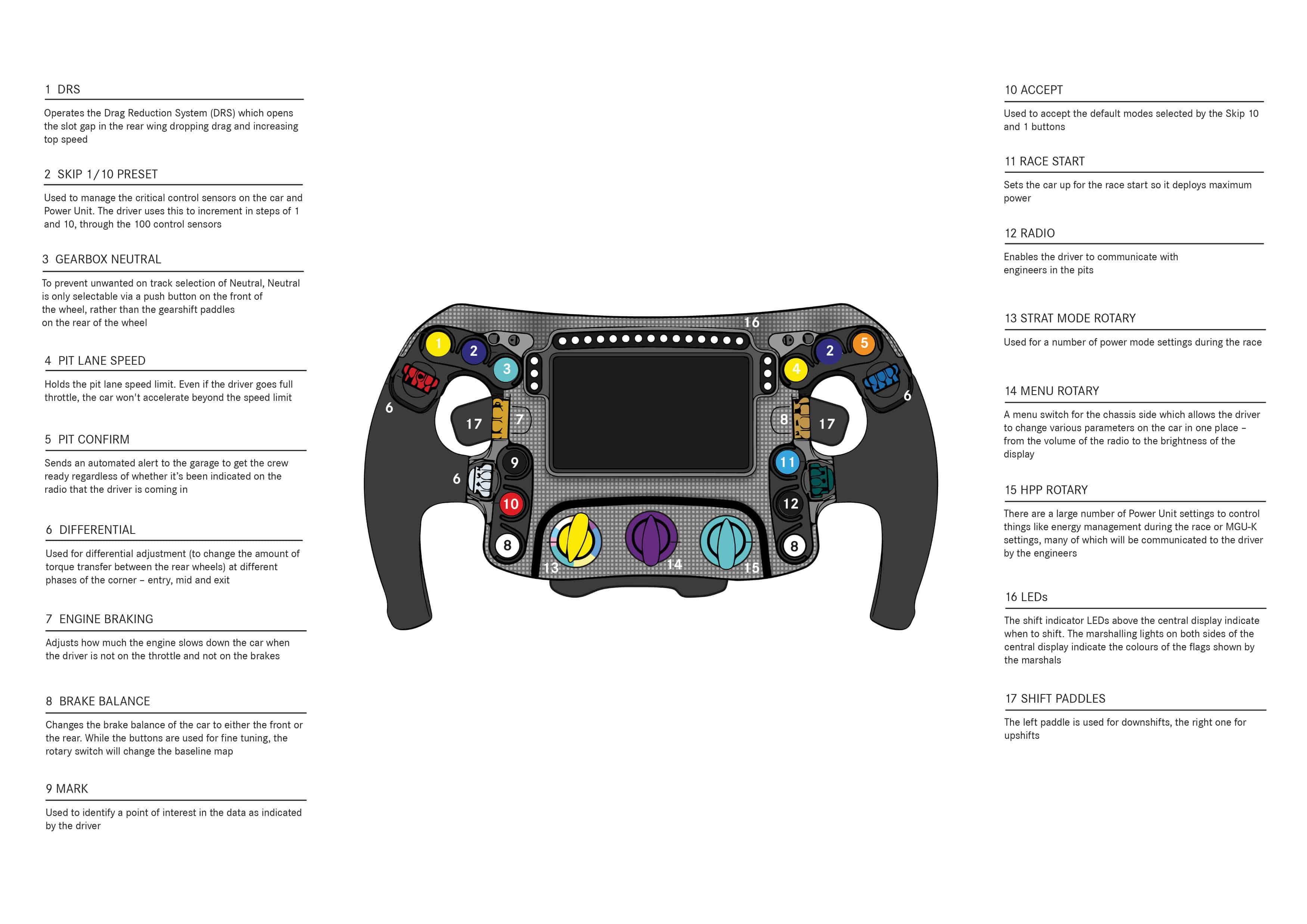 2018 F1 Mercedes steering wheel explained Photo Daimler