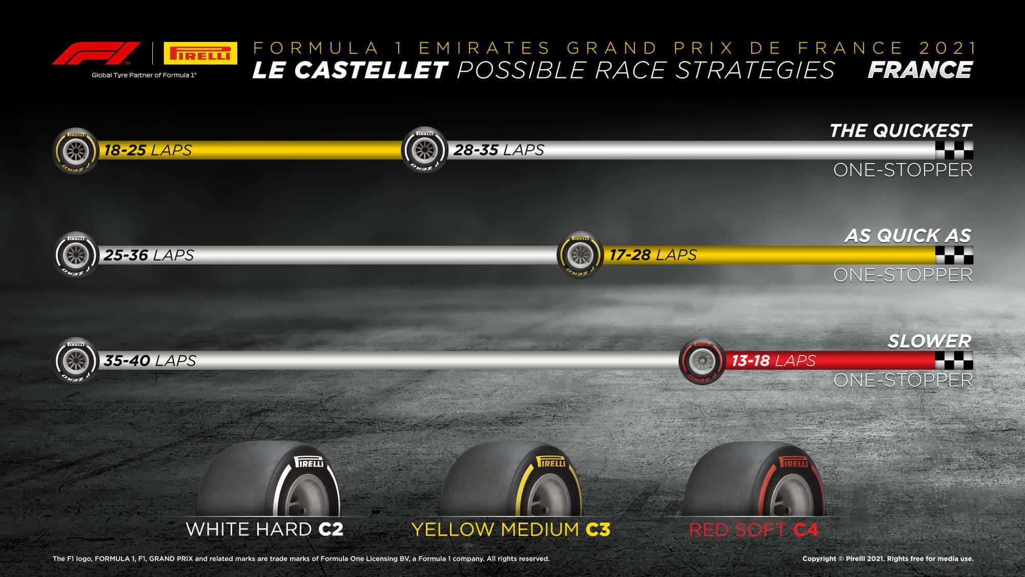 2021 French GP possible strategies Photo Pirelli Edited by MAXF1net