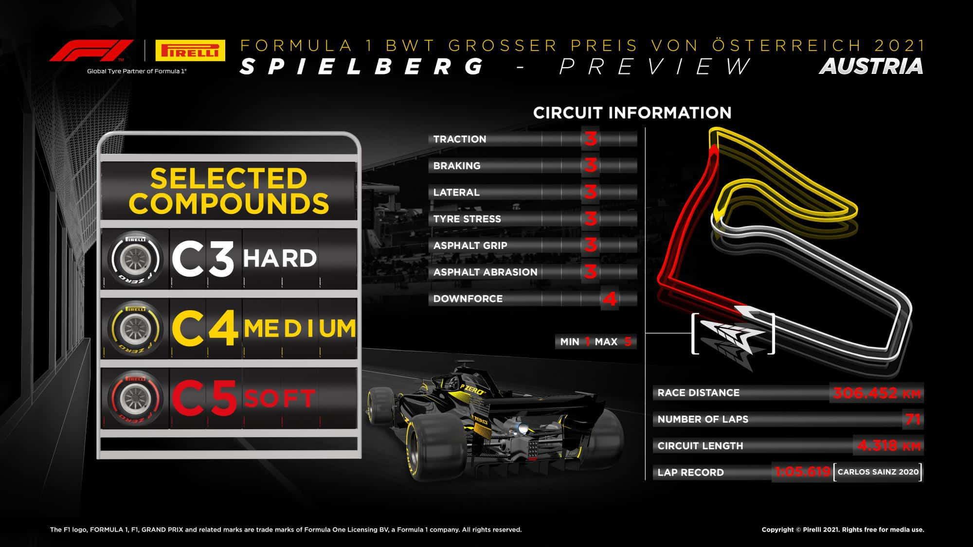 2021 Austrian GP Pirelli track preview Photo Pirelli